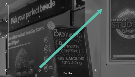A graph with an arrow to represent an increase in store visits which Virgin Media had once they implemented Oplift Review our reporting tool.